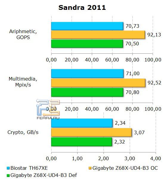 Результаты бенчмарка Sandra на материнской плате Gigabyte GA-Z68X-UD4-B3
