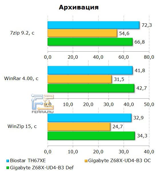 Производительность архивации материнской платы Gigabyte GA-Z68X-UD4-B3