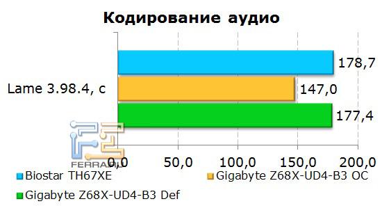Кодирование звука на материнской плате Gigabyte GA-Z68X-UD4-B3