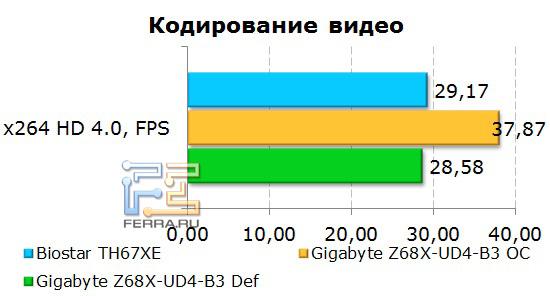 Кодирование видео на материнской плате Gigabyte GA-Z68X-UD4-B3