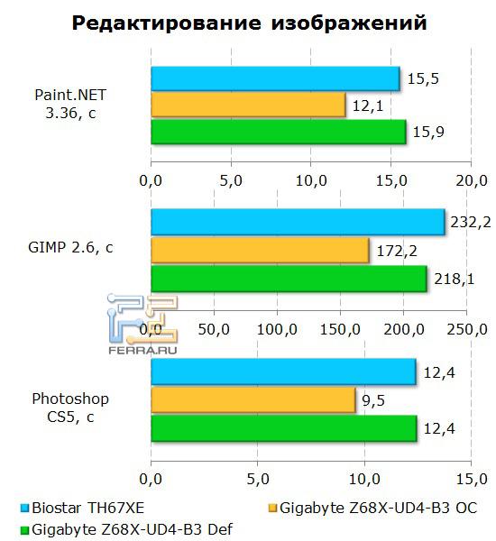 Обработка изображений на материнской плате Gigabyte GA-Z68X-UD4-B3
