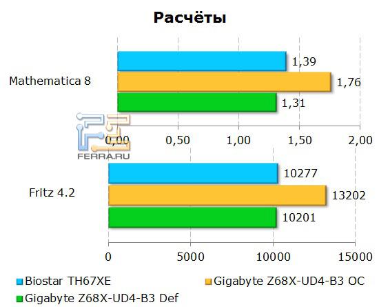 Расчеты на материнской плате Gigabyte GA-Z68X-UD4-B3