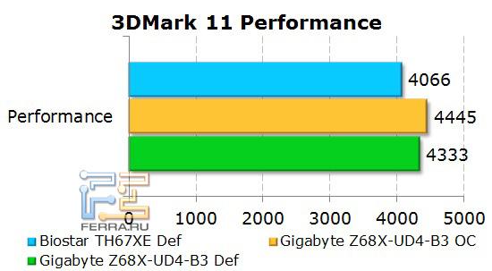 Производительность платы Gigabyte GA-Z68X-UD4-B3 в 3D Mark 11