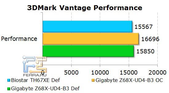Производительность платы Gigabyte GA-Z68X-UD4-B3 в 3D Mark Vantage