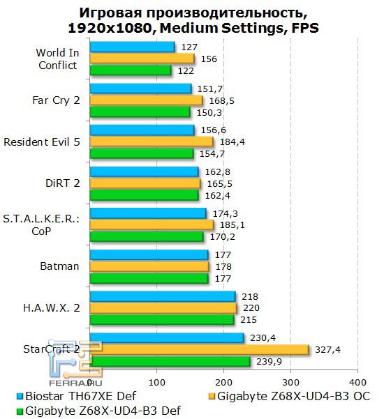 Производительность платы Gigabyte GA-Z68X-UD4-B3 в играх