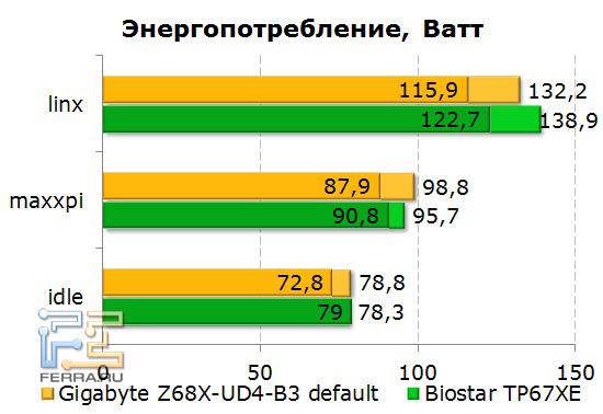 Энергопотребление системы на базе Gigabyte GA-Z68X-UD4-B3