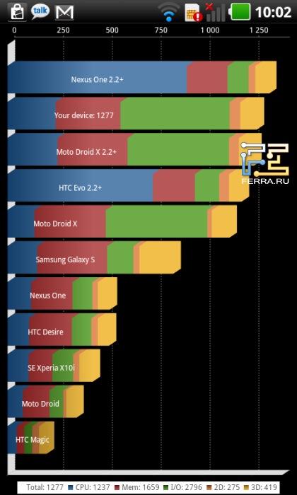 Результаты теста производительности Quadrant на LG Optimus Black