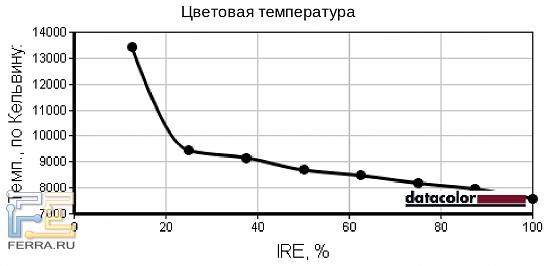 При уменьшении относительной яркости цветовая температура увеличивается