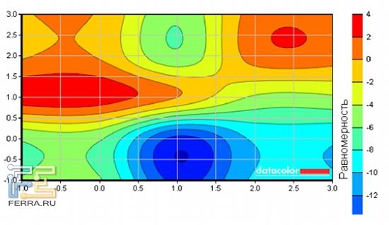 Колебания яркости экрана на равномерно-белом поле существенны, однако работе в большинстве случаев не мешают