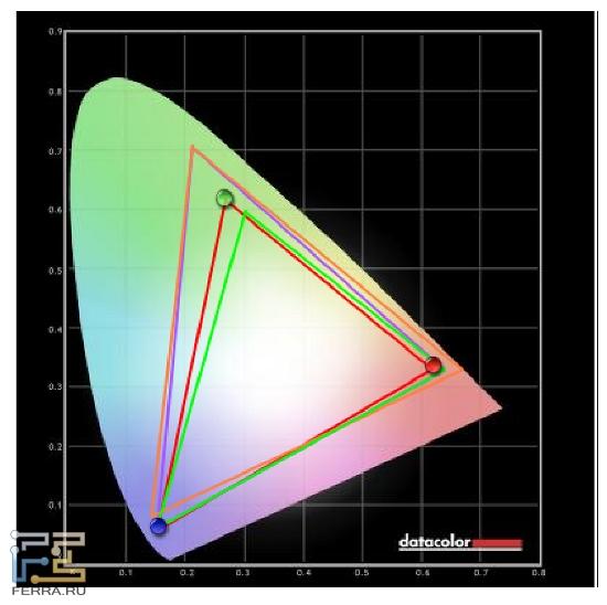 Цветовой охват монитора и после калибровки несколько отличается от стандарта sRGB