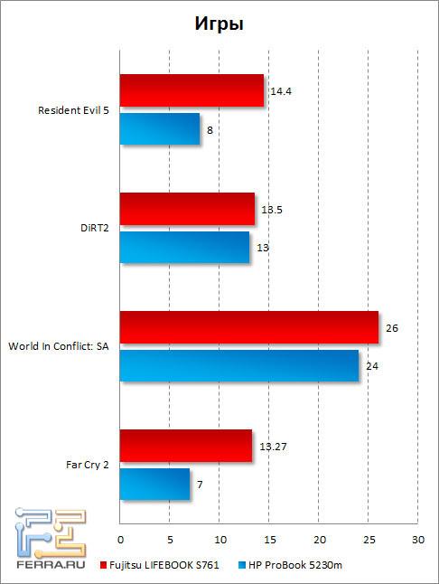 Результаты тестирования Fujitsu LIFEBOOK S761 в играх