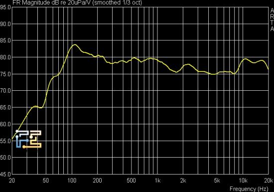 АЧХ акустической системы Microlab SOLO-6C