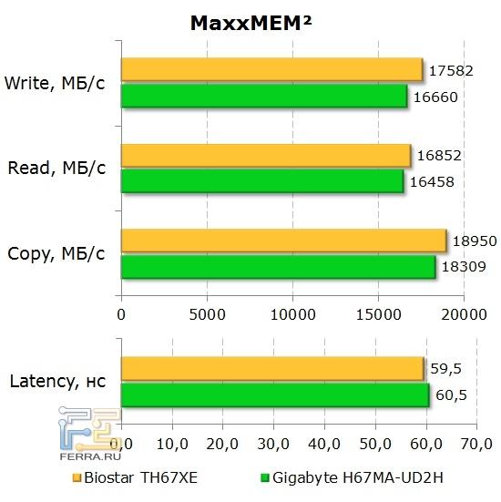 Производительность оперативной памяти MaxxMEM