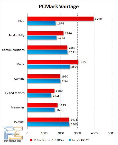 Результаты HP Pavilion dm1-3100er в PCMark Vantage