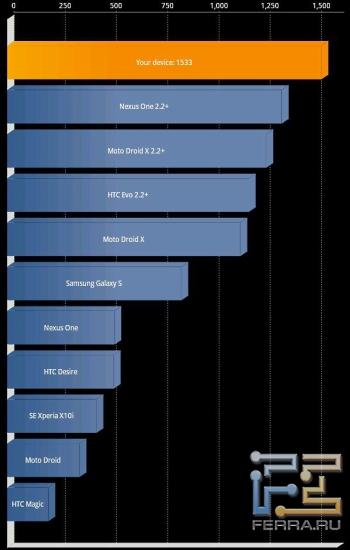 Результаты тестирования производительности HTC Flyer в Quadrant