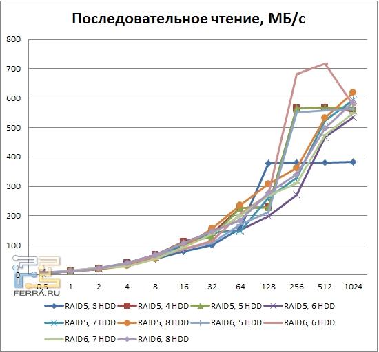 Результаты тестирования LSI MegaRAID SAS 9260-8i, последовательное чтение, RAID5, RAID6