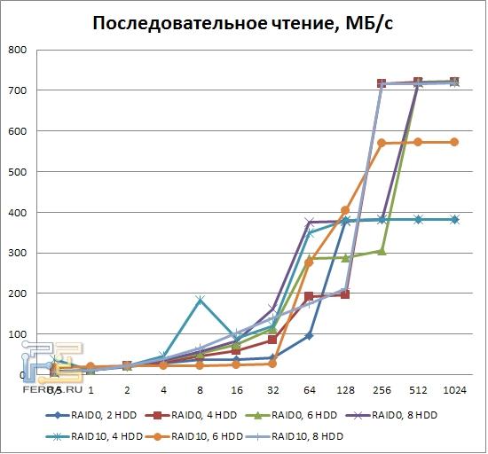 Результаты тестирования LSI MegaRAID SAS 9260-8i, последовательное чтение, RAID0, RAID10