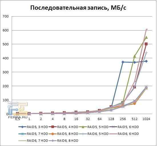 Результаты тестирования LSI MegaRAID SAS 9260-8i, последовательная запись, RAID6, RAID6
