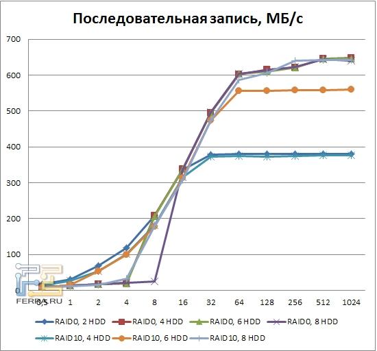 Результаты тестирования LSI MegaRAID SAS 9260-8i, последовательная запись, RAID0, RAID10
