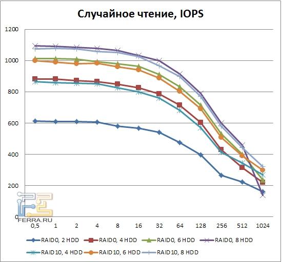 Результаты тестирования LSI MegaRAID SAS 9260-8i, случайное чтение, RAID0, RAID10