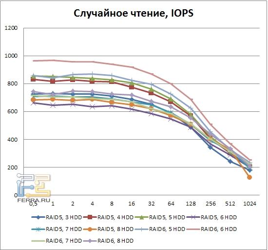 Результаты тестирования LSI MegaRAID SAS 9260-8i, случайное чтение, RAID5, RAID6