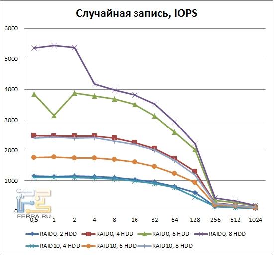 Результаты тестирования LSI MegaRAID SAS 9260-8i, случайная запись, RAID0, RAID10