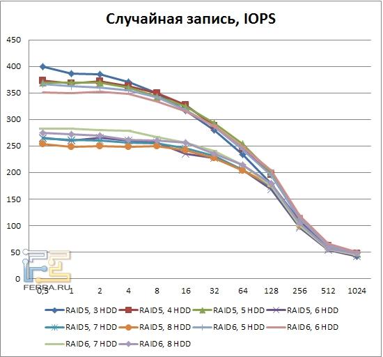 Результаты тестирования LSI MegaRAID SAS 9260-8i, случайная запись, RAID5, RAID6
