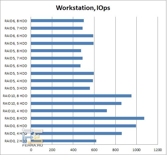 Результаты тестирования LSI MegaRAID SAS 9260-8i, рабочая станция