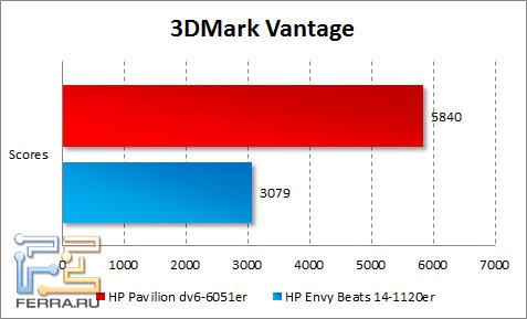 Результаты тестирования HP Pavilion dv6-6051er в 3DMark Vantage