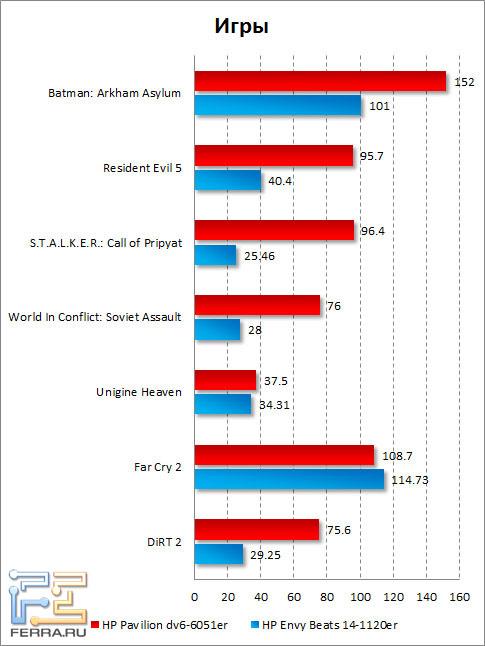 Результаты тестирования HP Pavilion dv6-6051er в играх