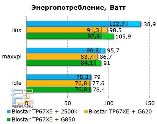 Энергопотребление процессоров Intel Pentium G620 и G850