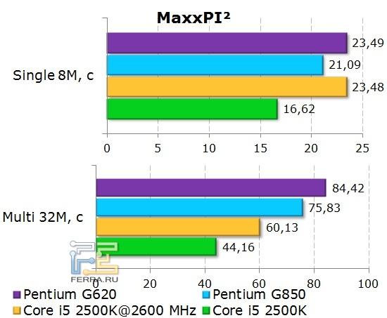 Синтетический тест MaxxPI