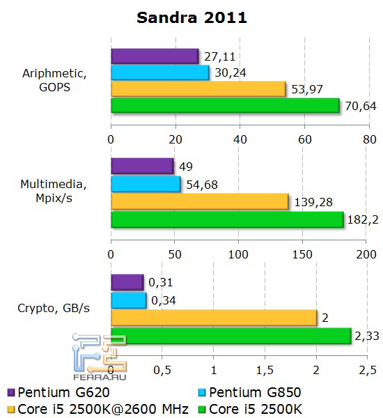 Синтетические тесты Sandra 2011