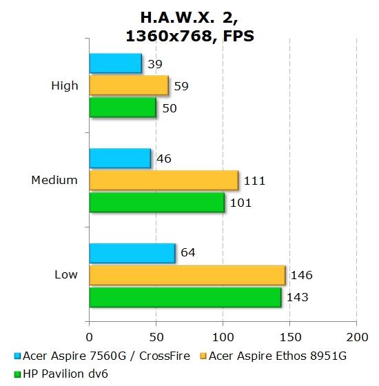 Обзор ноутбука Acer Aspire 7560G. . Мобильные процессоры AMD серии A