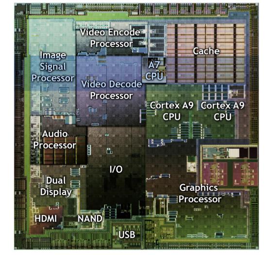 Схема чипсета NVIDIA Tegra 2, используемого в Asus Transformer TF101