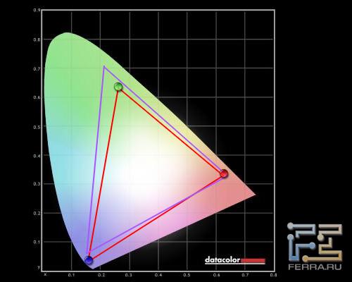Цветовой охват экрана Sony VAIO Z