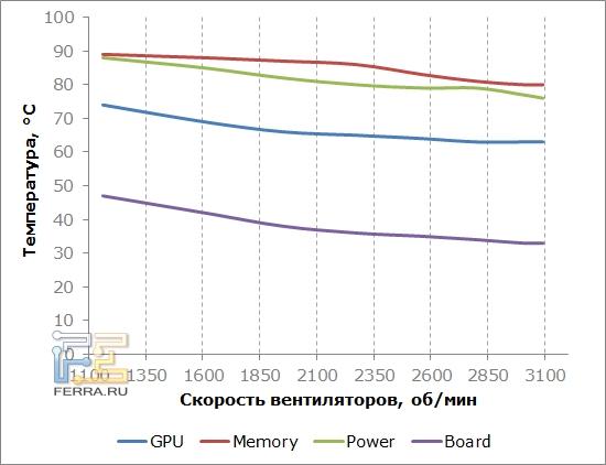 График, иллюстрирующий работу системы охлаждения ASUS Matrix GTX 580