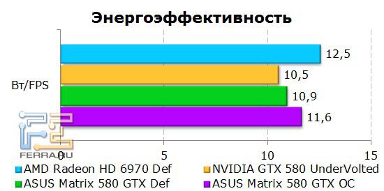 Энергопотребление ASUS Matrix GTX 580