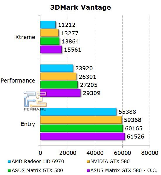 Производительность ASUS Matrix GTX 580 в 3DMark Vantage