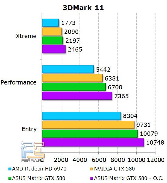 Производительность ASUS Matrix GTX 580 в 3D Mark 11
