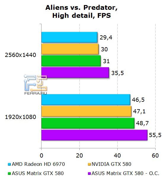Производительность ASUS Matrix GTX 580 в Aliens vs Predator