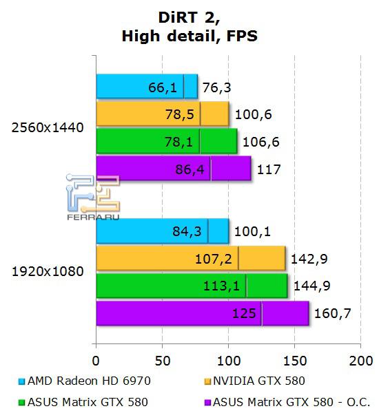 Производительность ASUS Matrix GTX 580 в DiRT 2