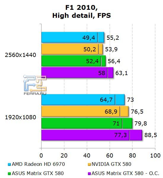 Производительность ASUS Matrix GTX 580 в F1 2010