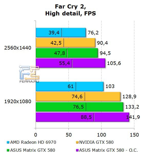 Производительность ASUS Matrix GTX 580 в Far Cry 2