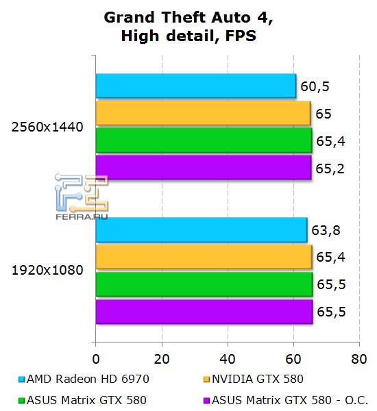 Производительность ASUS Matrix GTX 580 в GTA 4