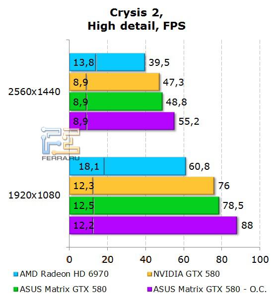 Производительность ASUS Matrix GTX 580 в Crysis 2