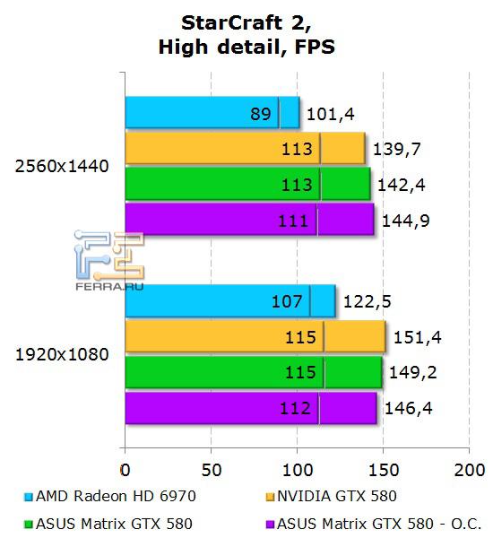 Производительность ASUS Matrix GTX 580 в StarCraft 2