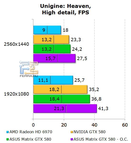 Производительность ASUS Matrix GTX 580 в Unigine: Heaven