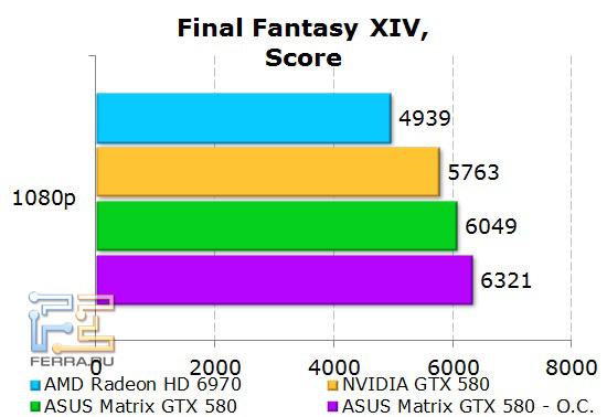 Производительность ASUS Matrix GTX 580 в Final Fantasy XIV