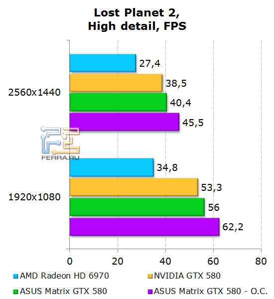Производительность ASUS Matrix GTX 580 в Lost Planet 2